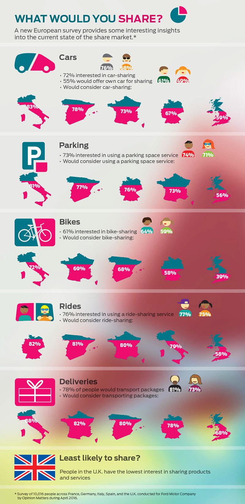 motormegosztas infografika