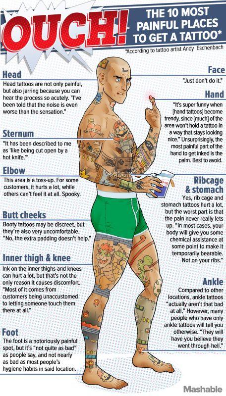 tetovalas fajdalom testreszek