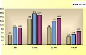 Új motor forgalomba helyezés statisztika 2020