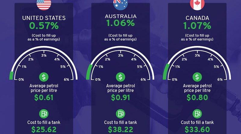 Benzinár elérhetőségi index 2021