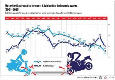 Közlekedési balesetek statisztikája